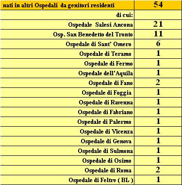 E Servizi Comune Scheda Statistica Uffici Piceno Ascoli Di 8Nwm0vn